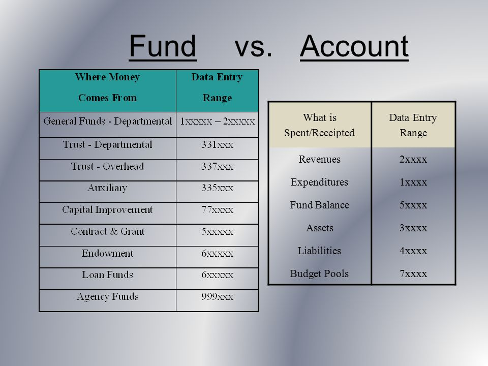 Fund vs. Account What is Spent/Receipted Data Entry Range Revenues2xxxx Expenditures1xxxx Fund Balance5xxxx Assets3xxxx Liabilities4xxxx Budget Pools7