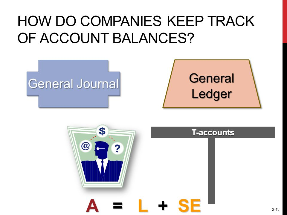 2-18 HOW DO COMPANIES KEEP TRACK OF ACCOUNT BALANCES? General Journal T-accounts General Ledger A = L + SE
