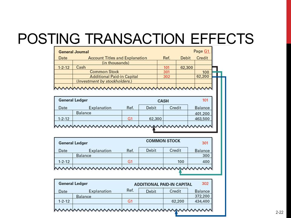 2-22 POSTING TRANSACTION EFFECTS