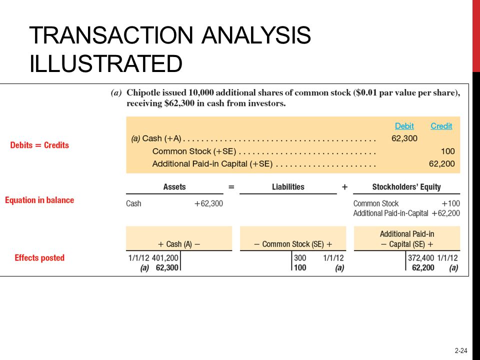 2-24 TRANSACTION ANALYSIS ILLUSTRATED