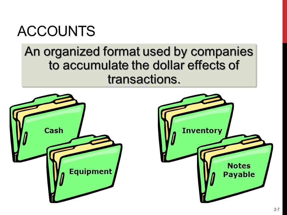 2-7 ACCOUNTS CashEquipmentInventory Notes Payable An organized format used by companies to accumulate the dollar effects of transactions.