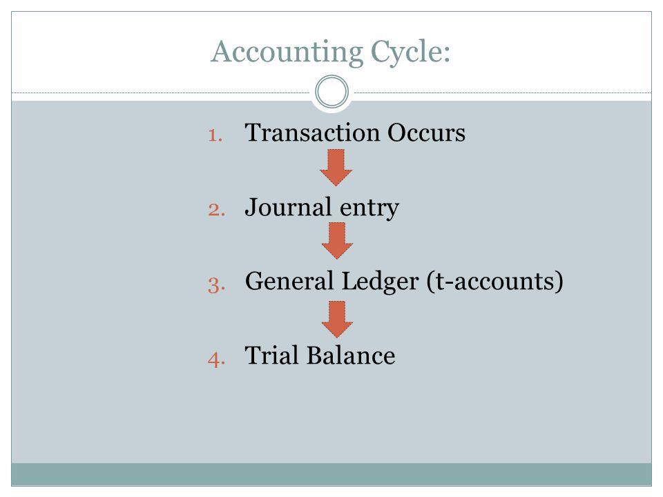 Accounting Cycle: 1. Transaction Occurs 2. Journal entry 3.