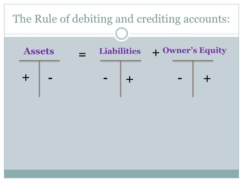 The Rule of debiting and crediting accounts: Assets Owner's Equity Liabilities + -- + - + = +