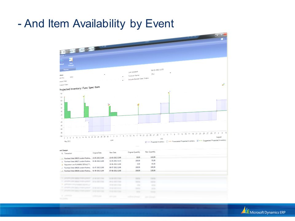 - And Item Availability by Event