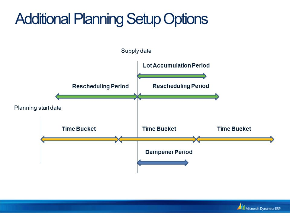 Additional Planning Setup Options Dampener Period Lot Accumulation Period Supply date Time Bucket Planning start date Time Bucket Rescheduling Period