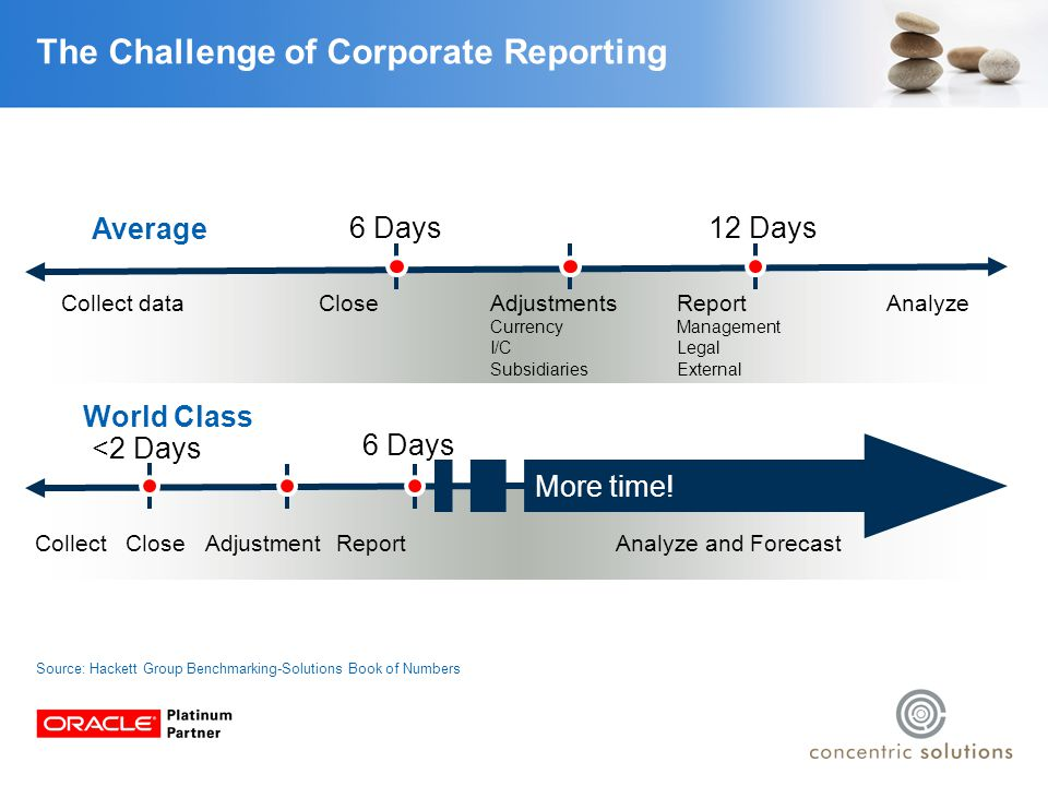 The Road to Fast Close Reporting