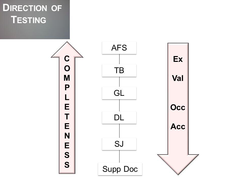 D EBTORS C ONFIRMATIONS S UBSTANTIVE P ROCEDURES - E XISTENCE Choose positive vs.