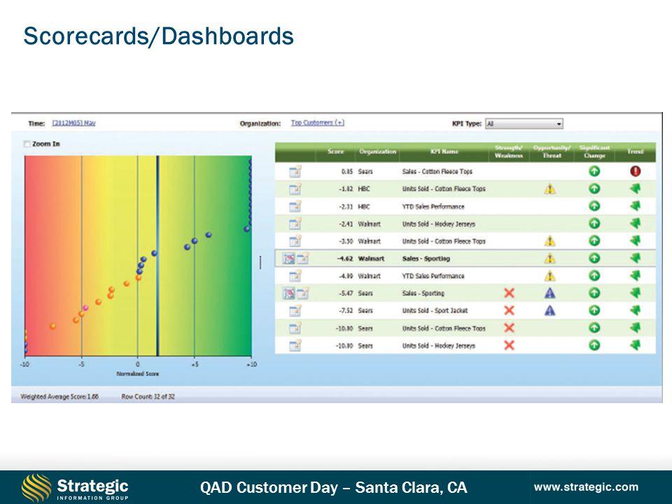 Scorecards/Dashboards