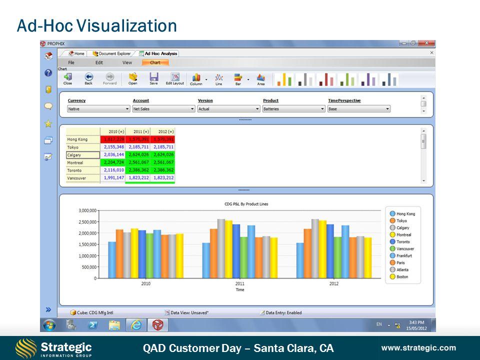 QAD Customer Day – Santa Clara, CA Ad-Hoc Visualization