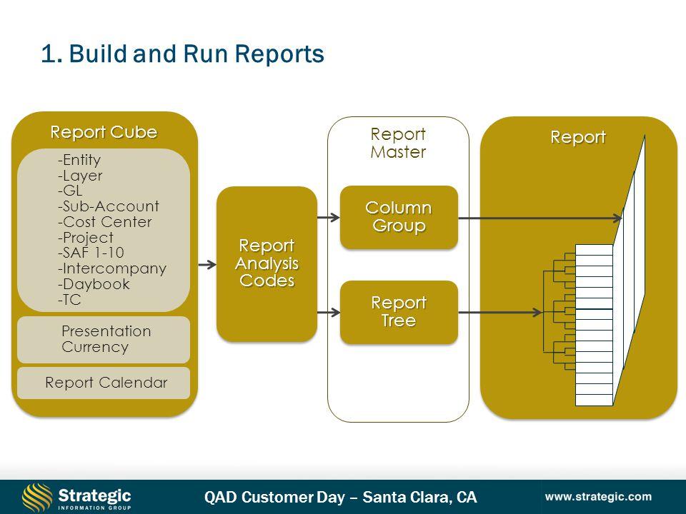QAD Customer Day – Santa Clara, CA 8 Report Cube ReportReport Report Analysis Codes Report ReportTreeReportTree ColumnGroupColumnGroup Report Master -