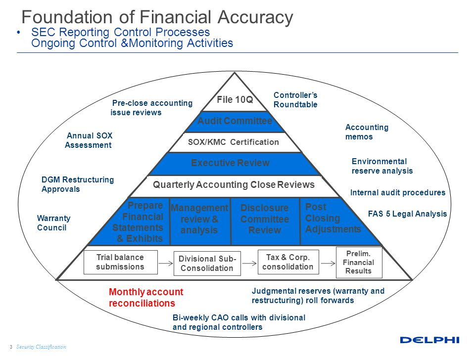 Security Classification Reconciliation Process: Types of Recons Source Document Type of Reconciliation Bank Statements Cash Accounts Subledger Detail Inventory Accounts Payable Accounts Receivable Plant & Equipment Debt Agreements Accrued Interest Payable