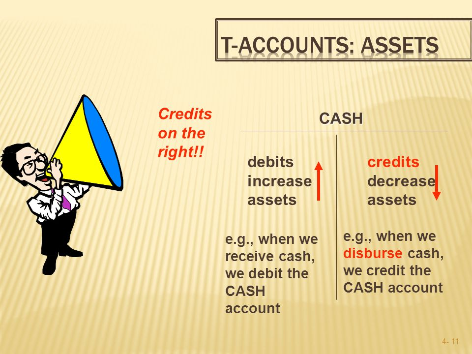 4- 10 CASH CASH debits increase assets e.g., when we receive cash, we debit the CASH account DEBITS on the left!!