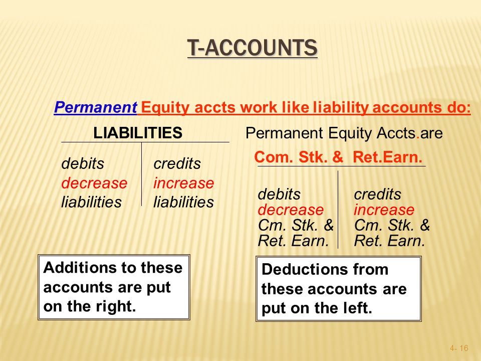 4- 15 Accounts Payable Accounts Payable debits decrease liabilities credits Increase liabilities e.g., when we pay off some of our accounts payable Credits on the right!.