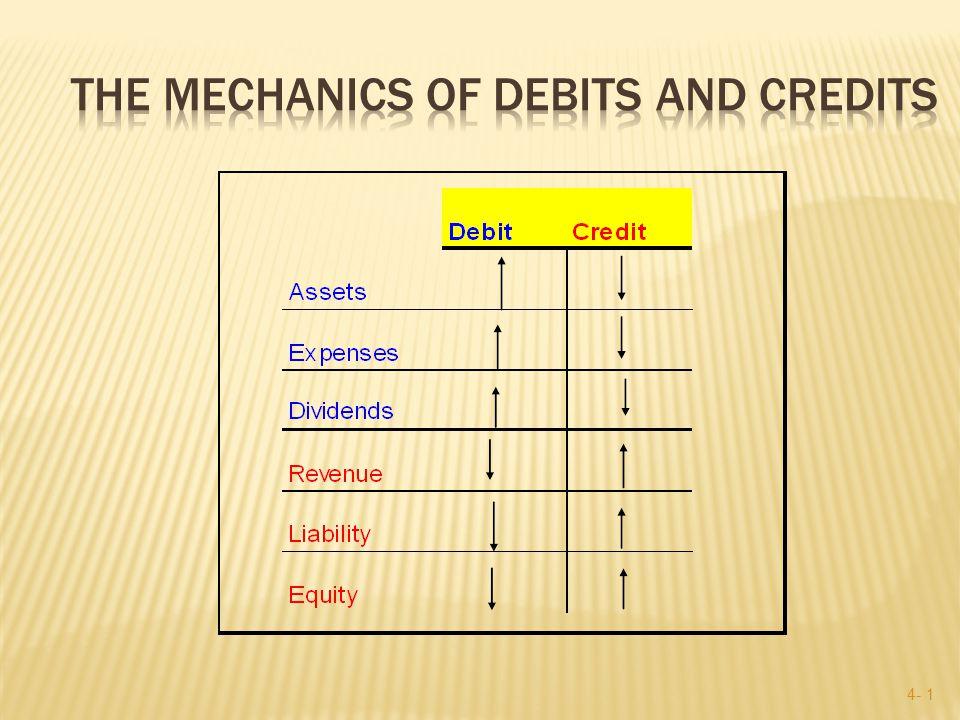 4- 11 CASH CASH debits increase assets credits decrease assets e.g., when we receive cash, we debit the CASH account Credits on the right!.