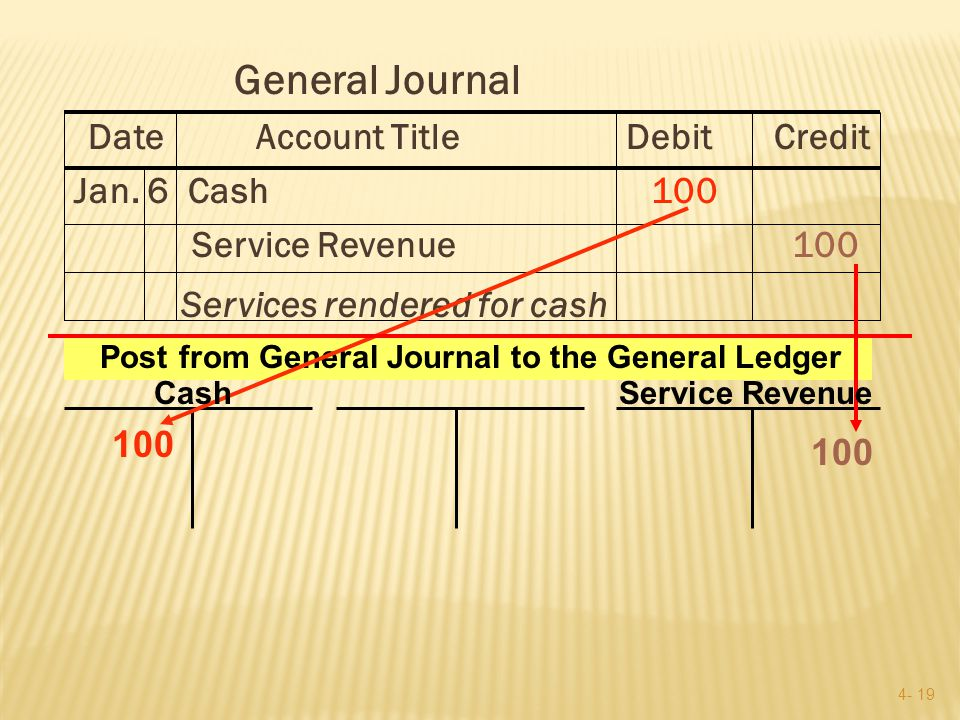 4- 18  Journal entries are recorded chronologically as the transactions occur: e.g., On Jan.