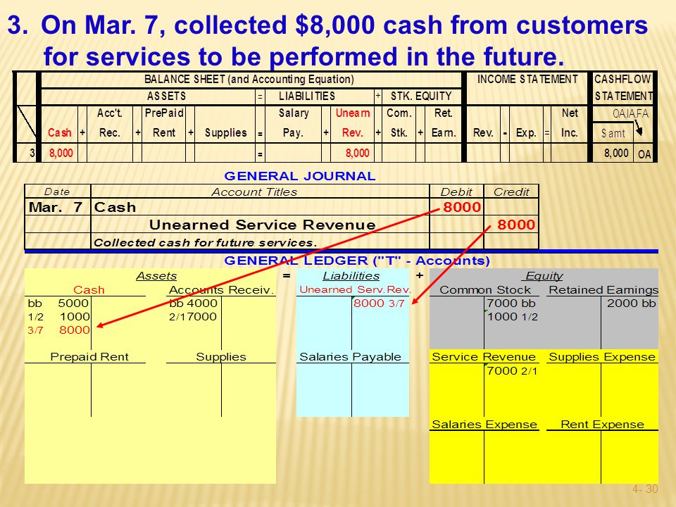 4- 29 3.On Mar. 7, collected $8,000 cash from customers for services to be performed in the future.