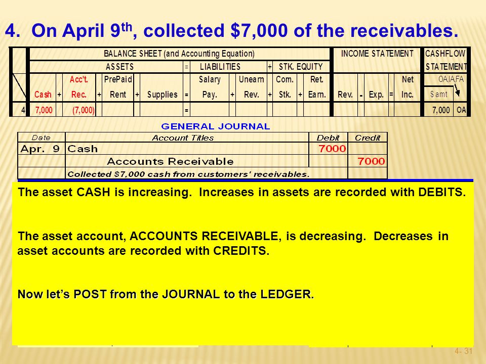 4- 30 3.On Mar. 7, collected $8,000 cash from customers for services to be performed in the future.