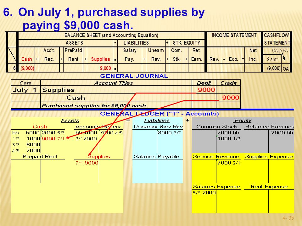 4- 34 6.On July 1, purchased supplies by paying $9,000 cash.