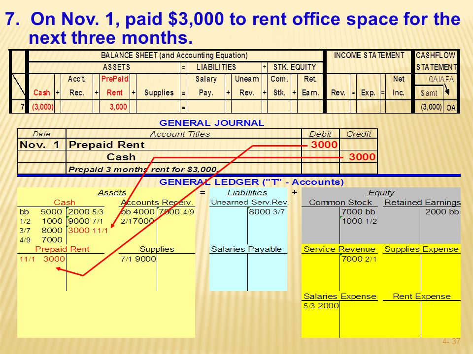 4- 36 7. On Nov. 1, paid $3,000 to rent office space for the next three months.