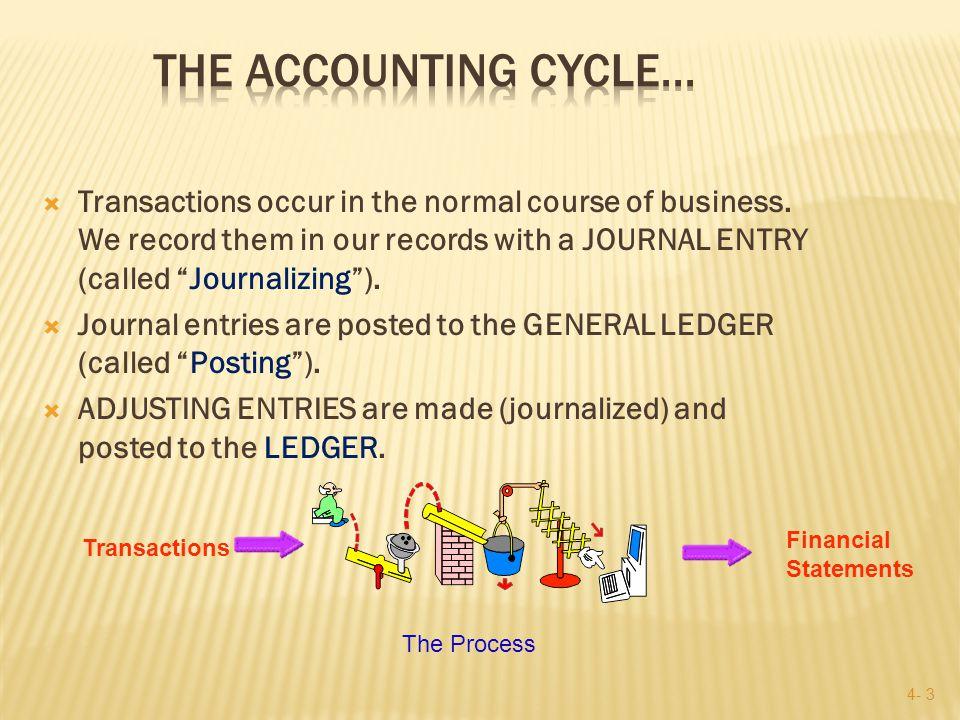 4- 13 Accounts Payable Accounts Payable credits Increase liabilities Credits on the right!.