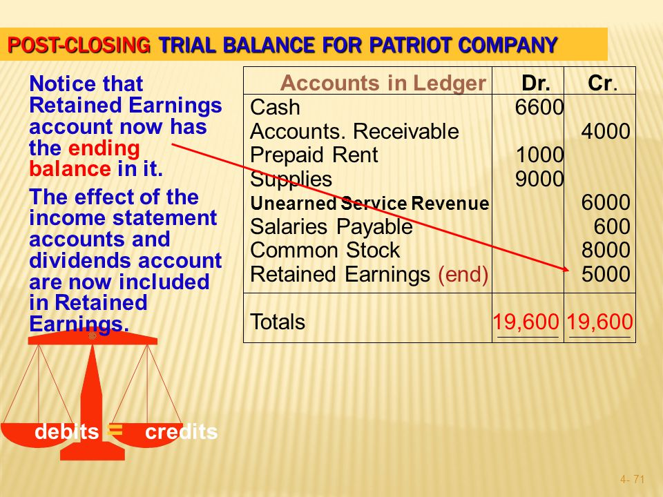 4- 70 POST-CLOSING TRIAL BALANCE FOR PATRIOT COMPANY debitscredits Accounts in Ledger Dr.