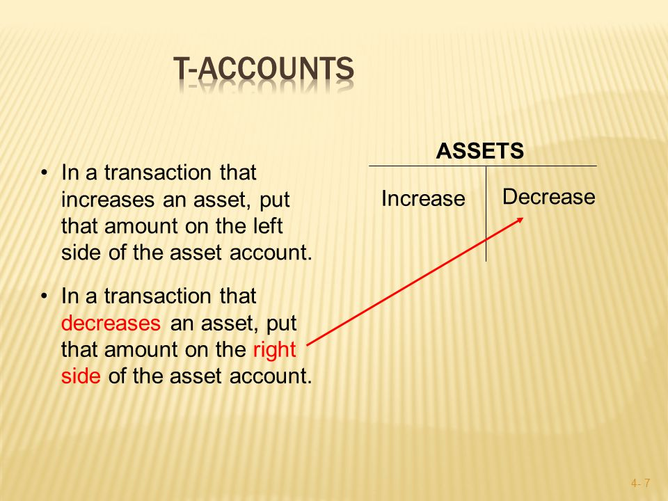 4- 7 Increase ASSETS Decrease In a transaction that increases an asset, put that amount on the left side of the asset account.