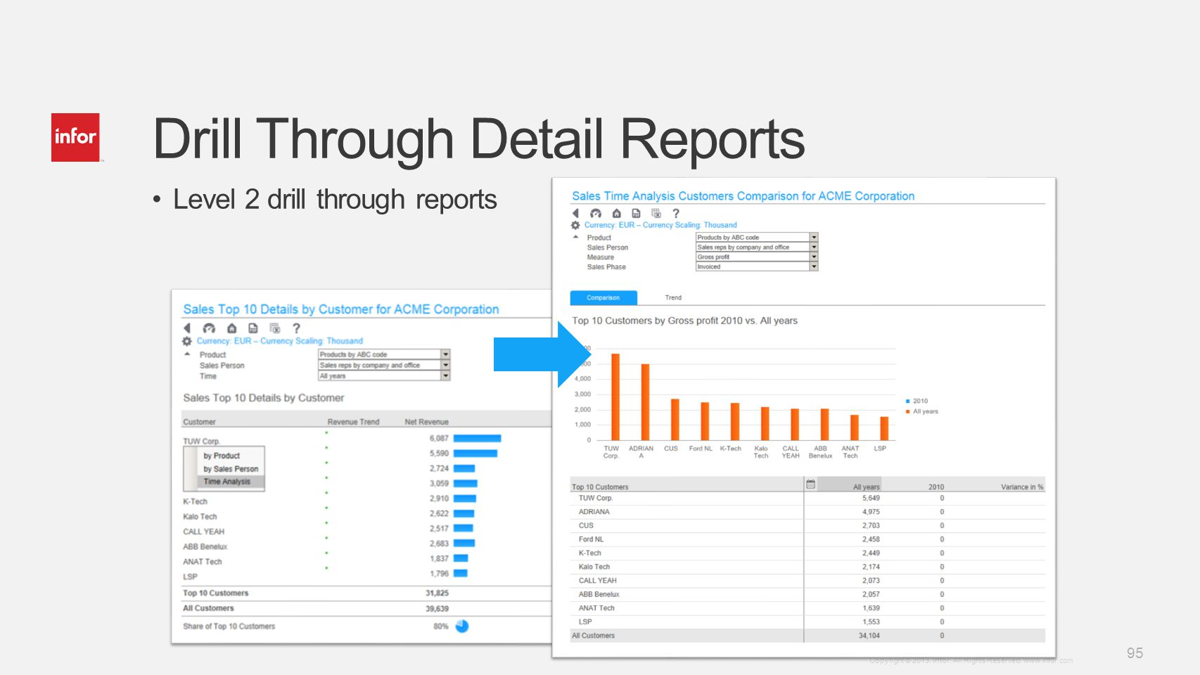 Template v5 October 12, 2012 95 Copyright © 2013. Infor. All Rights Reserved. www.infor.com Drill Through Detail Reports Level 2 drill through reports