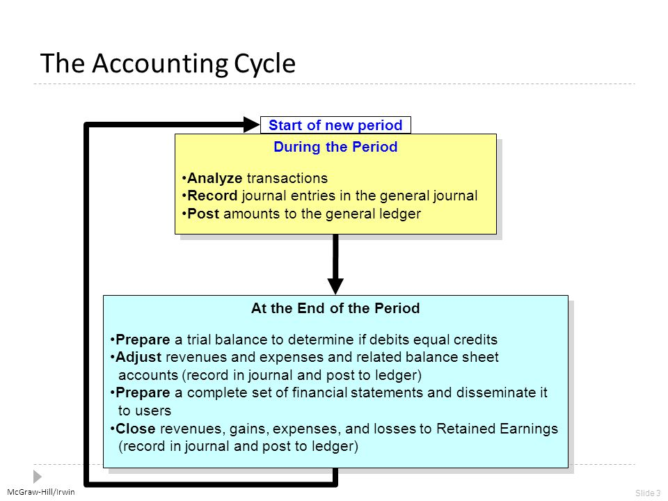 McGraw-Hill/Irwin Slide 3 The Accounting Cycle During the Period Analyze transactions Record journal entries in the general journal Post amounts to the general ledger During the Period Analyze transactions Record journal entries in the general journal Post amounts to the general ledger Start of new period At the End of the Period Prepare a trial balance to determine if debits equal credits Adjust revenues and expenses and related balance sheet accounts (record in journal and post to ledger) Prepare a complete set of financial statements and disseminate it to users Close revenues, gains, expenses, and losses to Retained Earnings (record in journal and post to ledger) At the End of the Period Prepare a trial balance to determine if debits equal credits Adjust revenues and expenses and related balance sheet accounts (record in journal and post to ledger) Prepare a complete set of financial statements and disseminate it to users Close revenues, gains, expenses, and losses to Retained Earnings (record in journal and post to ledger)