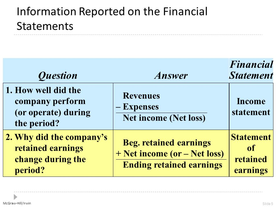 McGraw-Hill/Irwin Slide 5 Information Reported on the Financial Statements 1. How well did the company perform (or operate) during the period? Revenue