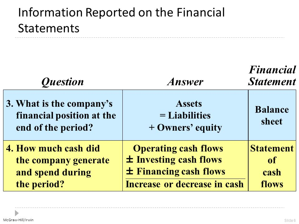 McGraw-Hill/Irwin Slide 6 Information Reported on the Financial Statements 3.