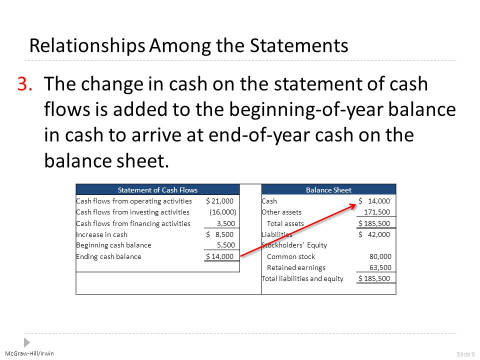 McGraw-Hill/Irwin Slide 9 Relationships Among the Statements 3.The change in cash on the statement of cash flows is added to the beginning-of-year bal