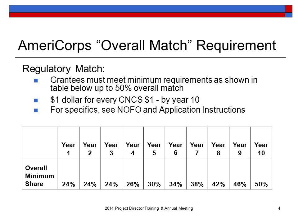 AmeriCorps Overall Match Requirement Regulatory Match: Grantees must meet minimum requirements as shown in table below up to 50% overall match $1 dollar for every CNCS $1 - by year 10 For specifics, see NOFO and Application Instructions Year 1 Year 2 Year 3 Year 4 Year 5 Year 6 Year 7 Year 8 Year 9 Year 10 Overall Minimum Share24% 26%30%34%38%42%46%50% Project Director Training & Annual Meeting