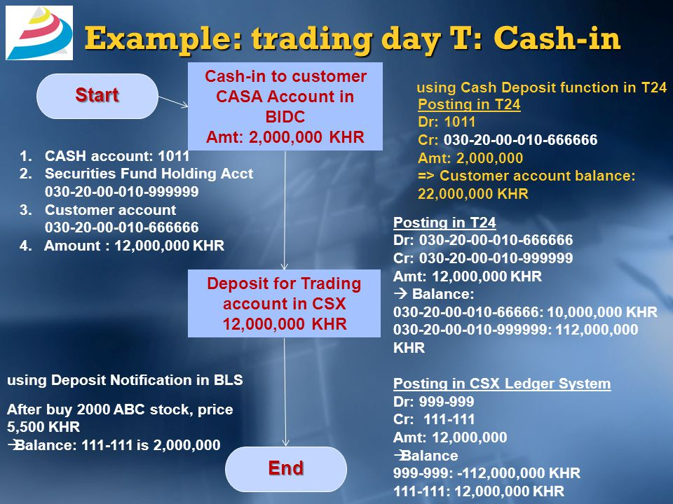 Cash-in to customer CASA Account in BIDC Amt: 2,000,000 KHR Start Deposit for Trading account in CSX 12,000,000 KHR using Deposit Notification in BLS using Cash Deposit function in T24 End Posting in T24 Dr: 030-20-00-010-666666 Cr: 030-20-00-010-999999 Amt: 12,000,000 KHR  Balance: 030-20-00-010-66666: 10,000,000 KHR 030-20-00-010-999999: 112,000,000 KHR Posting in CSX Ledger System Dr: 999-999 Cr: 111-111 Amt: 12,000,000  Balance 999-999: -112,000,000 KHR 111-111: 12,000,000 KHR Posting in T24 Dr: 1011 Cr: 030-20-00-010-666666 Amt: 2,000,000 => Customer account balance: 22,000,000 KHR 1.CASH account: 1011 2.Securities Fund Holding Acct 030-20-00-010-999999 3.Customer account 030-20-00-010-666666 4.