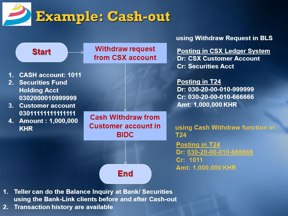 Example: Cash-out Withdraw request from CSX account Start Cash Withdraw from Customer account in BIDC using Withdraw Request in BLS using Cash Withdraw function in T24 End 1.Teller can do the Balance Inquiry at Bank/ Securities using the Bank-Link clients before and after Cash-out 2.Transaction history are available Posting in CSX Ledger System Dr: CSX Customer Account Cr: Securities Acct Posting in T24 Dr: 030-20-00-010-999999 Cr: 030-20-00-010-666666 Amt: 1,000,000 KHR Posting in T24 Dr: 030-20-00-010-666666 Cr: 1011 Amt: 1,000,000 KHR 1.CASH account: 1011 2.Securities Fund Holding Acct 0302000010999999 3.Customer account 03011111111111111 4.Amount : 1,000,000 KHR