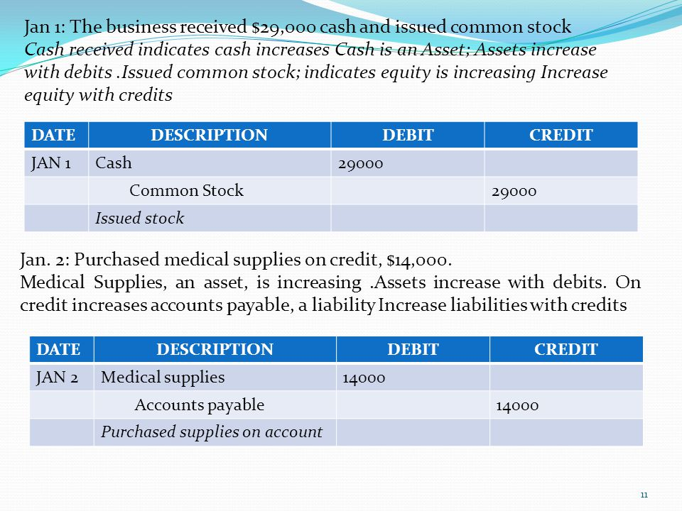 DATEDESCRIPTIONDEBITCREDIT JAN 1Cash29000 Common Stock29000 Issued stock 11 Jan. 2: Purchased medical supplies on credit, $14,000. Medical Supplies, a