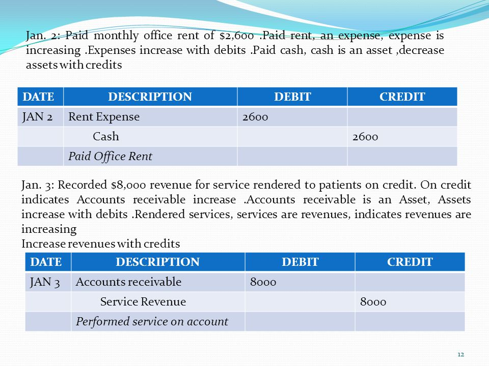 12 Jan. 2: Paid monthly office rent of $2,600.Paid rent, an expense, expense is increasing.Expenses increase with debits.Paid cash, cash is an asset,d