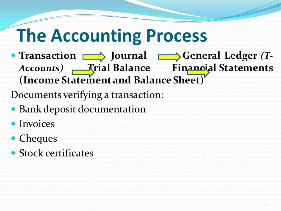 The Accounting Process Transaction Journal General Ledger (T- Accounts) Trial Balance Financial Statements (Income Statement and Balance Sheet) Docume