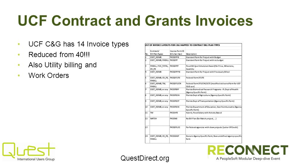 QuestDirect.org UCF Contract and Grants Invoices UCF C&G has 14 Invoice types Reduced from 40!!.