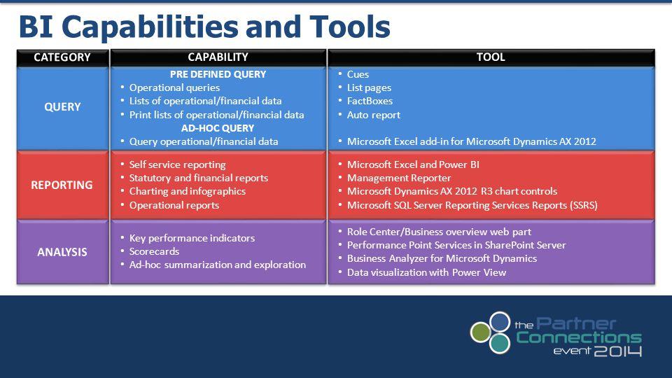 BI Capabilities and Tools Key performance indicators Scorecards Ad-hoc summarization and exploration Key performance indicators Scorecards Ad-hoc summ