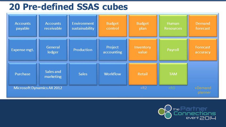 20 Pre-defined SSAS cubes Microsoft Dynamics AX 2012 +R2 +R3 +Demand planner Accounts payable Accounts receivable Environment sustainability Expense m