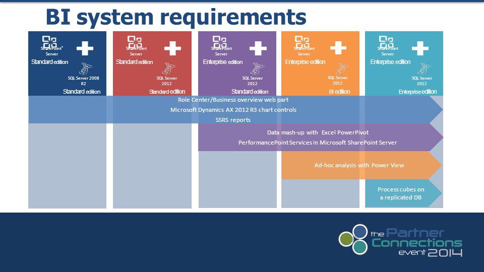 BI system requirements SQL Server 2012 Enterprise edition SQL Server 2012 BI edition Enterprise edition SQL Server 2012 Enterprise edition Standard ed