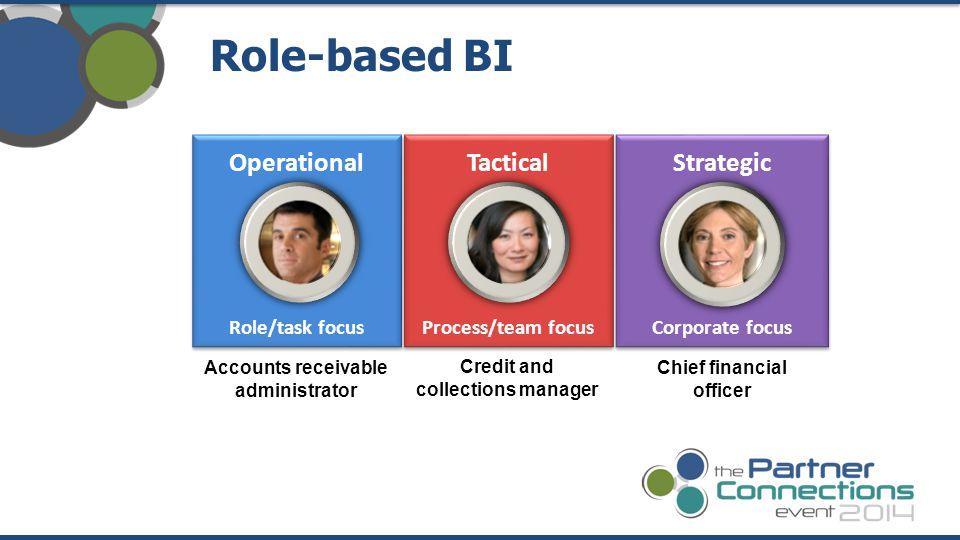 Role-based BI Operational Role/task focus Operational Role/task focus Strategic Corporate focus Strategic Corporate focus Tactical Process/team focus