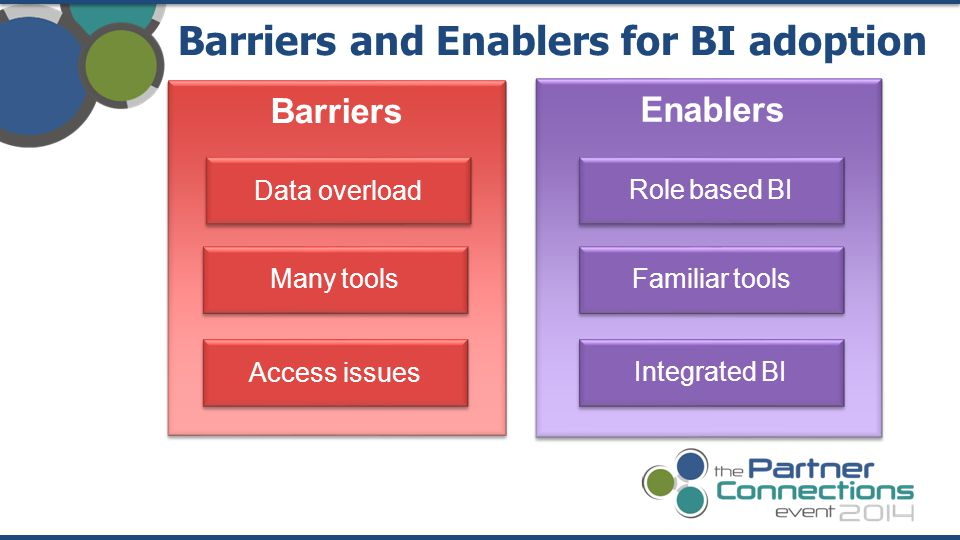 Data overload Access issues Barriers and Enablers for BI adoption Barriers Enablers