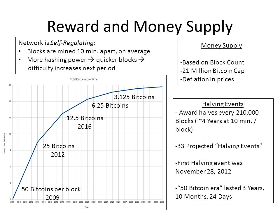 3.125 Bitcoins 6.25 Bitcoins 12.5 Bitcoins 2016 25 Bitcoins 2012 50 Bitcoins per block 2009 Reward and Money Supply Money Supply -Based on Block Count -21 Million Bitcoin Cap -Deflation in prices Halving Events - Award halves every 210,000 Blocks ( ~4 Years at 10 min.