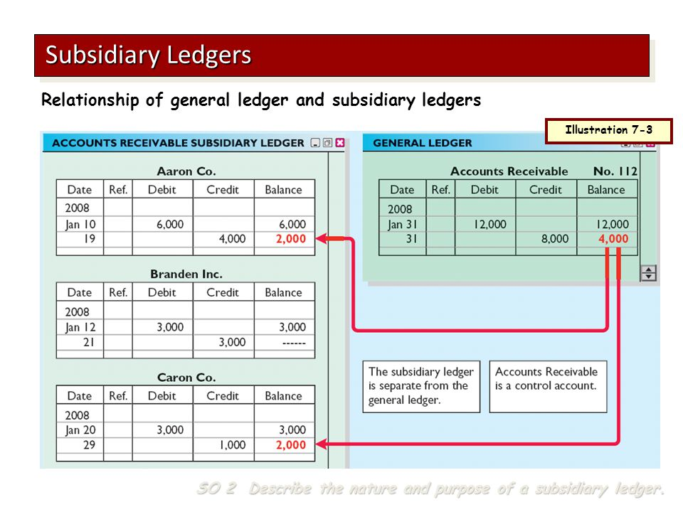 Illustration 7-3 Subsidiary Ledgers SO 2 Describe the nature and purpose of a subsidiary ledger. Relationship of general ledger and subsidiary ledgers