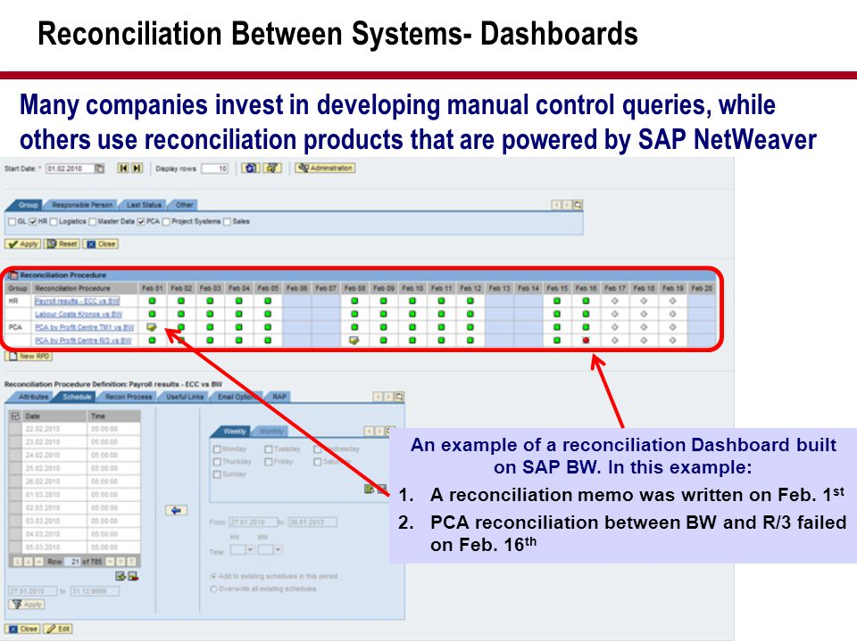 Reconciliation Between Systems- Dashboards Many companies invest in developing manual control queries, while others use reconciliation products that a