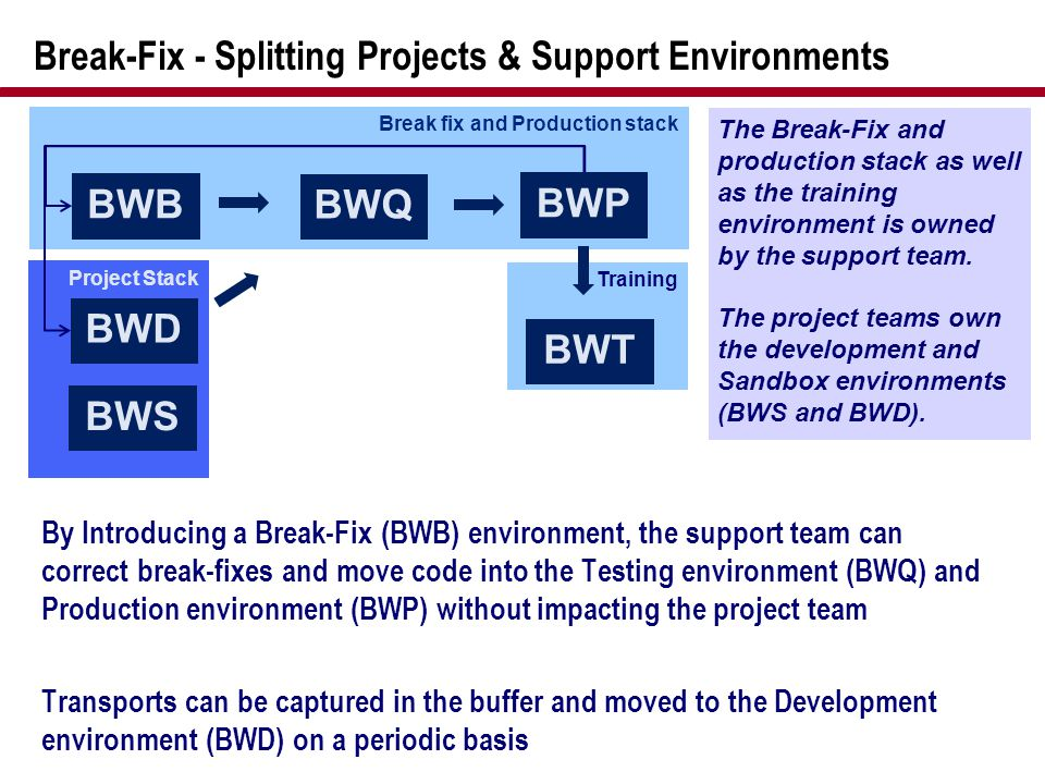 Training Project Stack Break fix and Production stack Break-Fix - Splitting Projects & Support Environments By Introducing a Break-Fix (BWB) environme