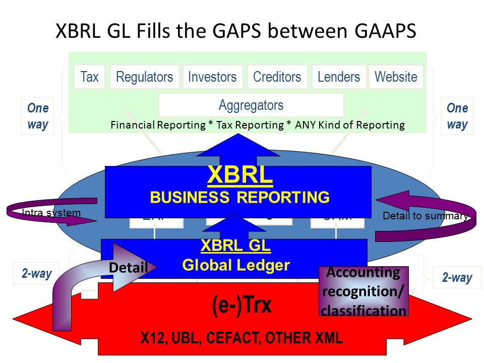 XBRL GL Fills the GAPS between GAAPS BUSINESS Investors Aggregators RegulatorsCreditorsLendersTaxWebsite Transaction Creation ERP G/L Packages CRM Orders A/P Delivery Customers Orders A/R Delivery 2-way Suppliers One way One way XBRL BUSINESS REPORTING (e-)Trx X12, UBL, CEFACT, OTHER XML XBRL GL Global Ledger Detail Accounting recognition/ classification Intra system Detail to summary Financial Reporting * Tax Reporting * ANY Kind of Reporting