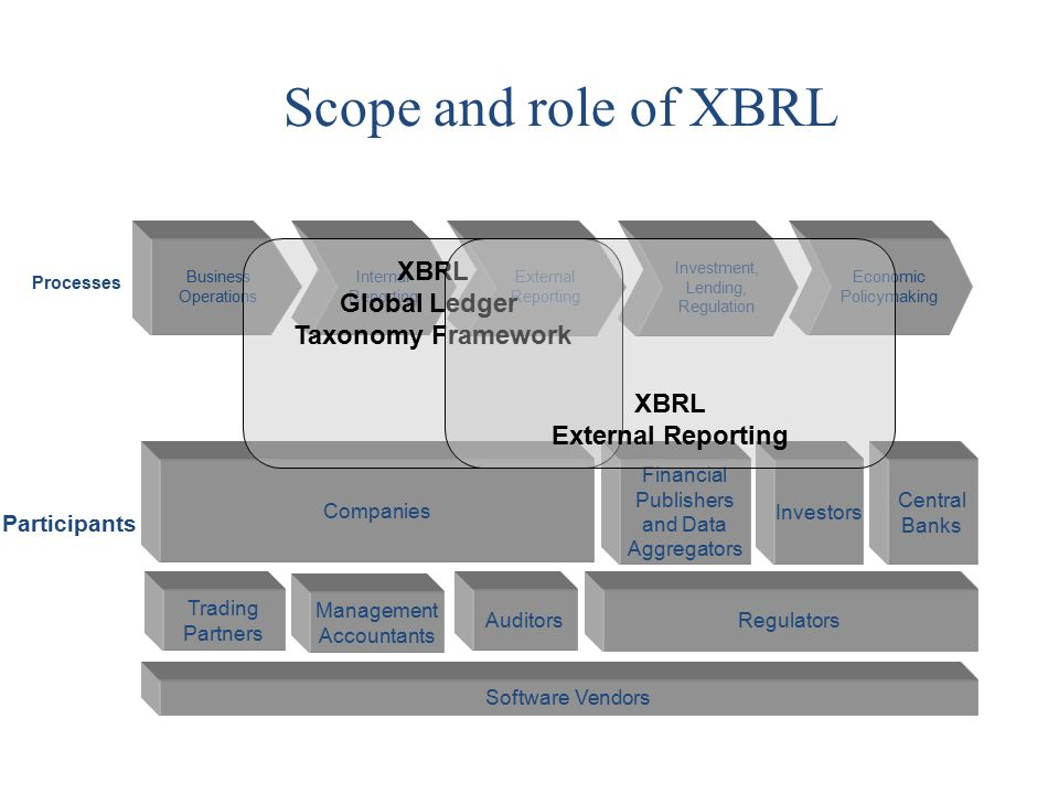 Scope and role of XBRL External Reporting Business Operations Internal Reporting Investment, Lending, Regulation Processes Participants Auditors Trading Partners Investors Financial Publishers and Data Aggregators Regulators Software Vendors Management Accountants Companies Economic Policymaking Central Banks XBRL Global Ledger Taxonomy Framework XBRL External Reporting