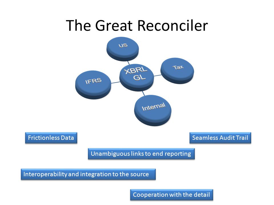 The Great Reconciler Frictionless Data Seamless Audit Trail Unambiguous links to end reporting Interoperability and integration to the source Cooperation with the detail